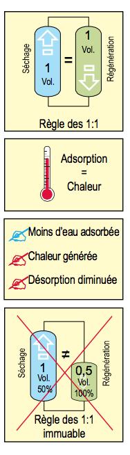 Les sécheurs par adsorption sans chaleur - PARTENAIR