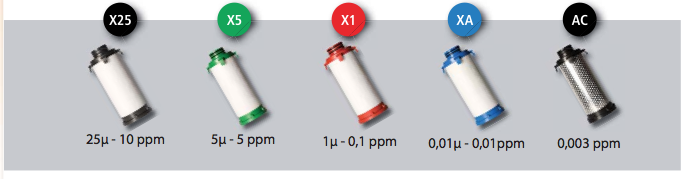 Eléments filtrants - PARTENAIR
