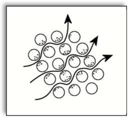 Technique de filtration 2 - PARTENAIR