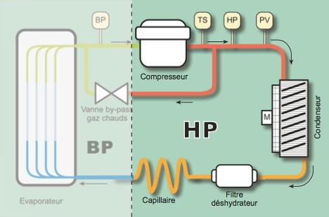 pressostat Haute pression (HP) - PARTENAIR