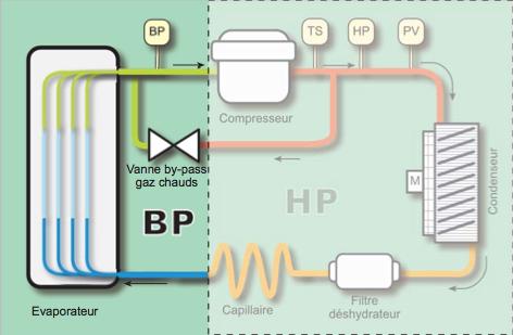 vanne de by-pass de gaz chauds - PARTENAIR
