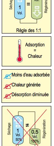 Les sécheurs par adsorption sans chaleur