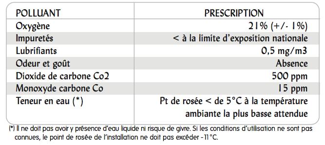 NF-EN 12021 : La norme pour l'air comprimé destiné aux appareils de protection respiratoire isolants
