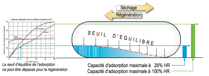 Adsorption et faible hygrométries